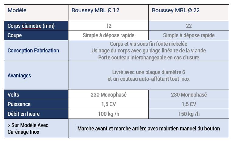 ousseyFils-Hachoir-MRL12-et-MRL22-Spec