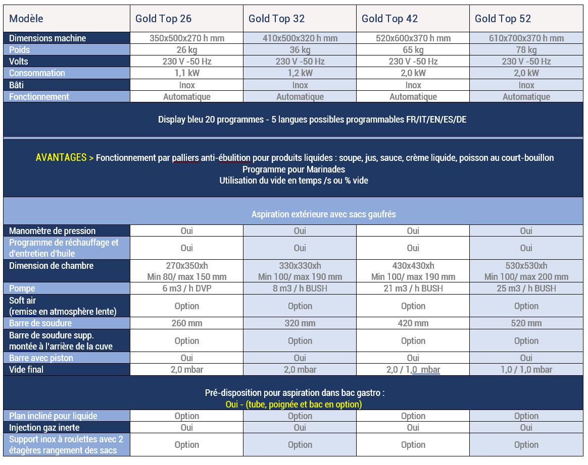 RousseyFils-Machines-Sous-Vide_Gold-Top-26-32-42--et-52-Spec