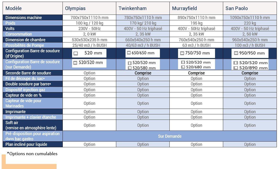 RousseyFils-Machines-Sous-Vide_Olympias-Twikenham-Murrayfield-San_Paolo-Spec