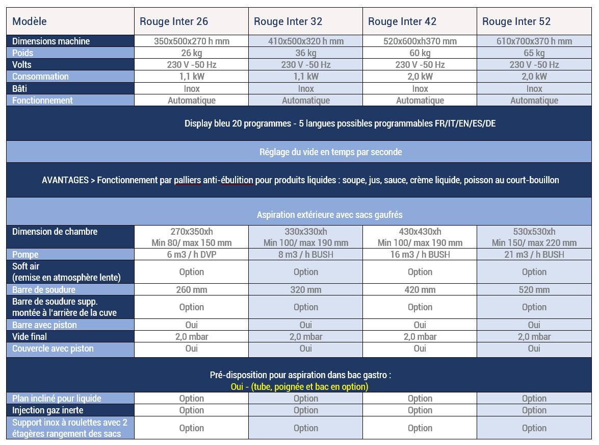 RousseyFils-Machines-Sous-Vide_Rouge-Inter-26-32-42--et-52-Spec