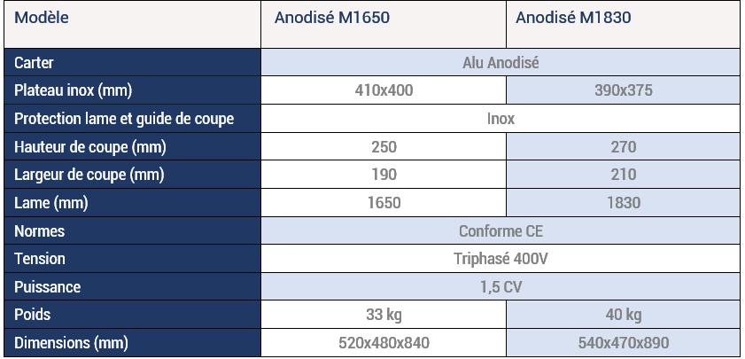 RousseyFils-Scies-a-Os-Anodise-M1650-et-M1830-Spec